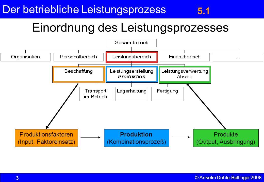 Der betriebliche Leistungsprozess 4 © Anselm Dohle-Beltinger 2008 Planungsziel für den Leistungsprozess Der Leistungsprozess soll so optimiert werden, dass –unter Beachtung der Erfolgsziele des Unternehmens (basierend auf dem Bedarf der Abnehmer) und anderer Kriterien –Beschaffungs-, Herstellungs- und Vertriebs- vorgänge so aufeinander abgestimmt werden, dass –keine ungeplanten Lieferengpässe oder Lagerbildungen auftreten.