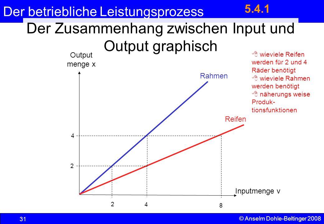 Der betriebliche Leistungsprozess 31 © Anselm Dohle-Beltinger 2008 Der Zusammenhang zwischen Input und Output graphisch Rahmen Reifen 2 4 2 4 8 wievie