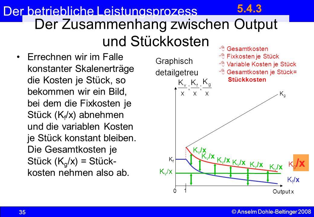 Der betriebliche Leistungsprozess 35 © Anselm Dohle-Beltinger 2008 Der Zusammenhang zwischen Output und Stückkosten Errechnen wir im Falle konstanter