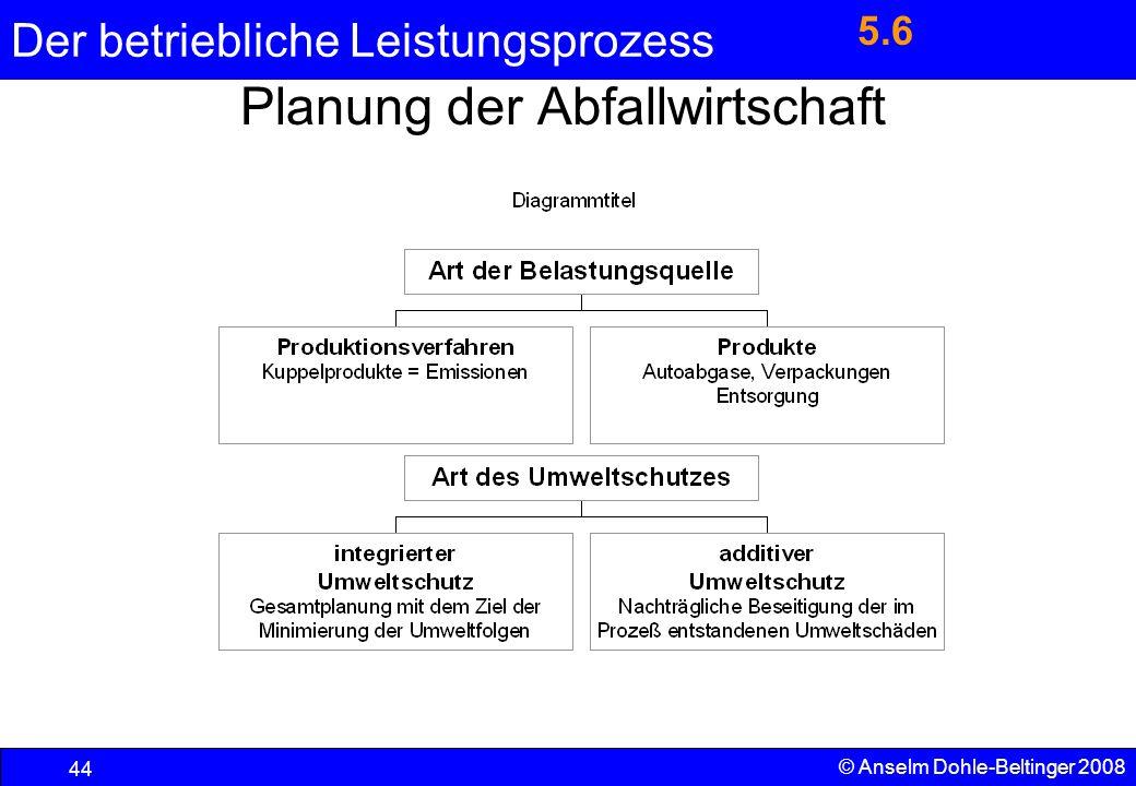 Der betriebliche Leistungsprozess 44 © Anselm Dohle-Beltinger 2008 Planung der Abfallwirtschaft 5.6