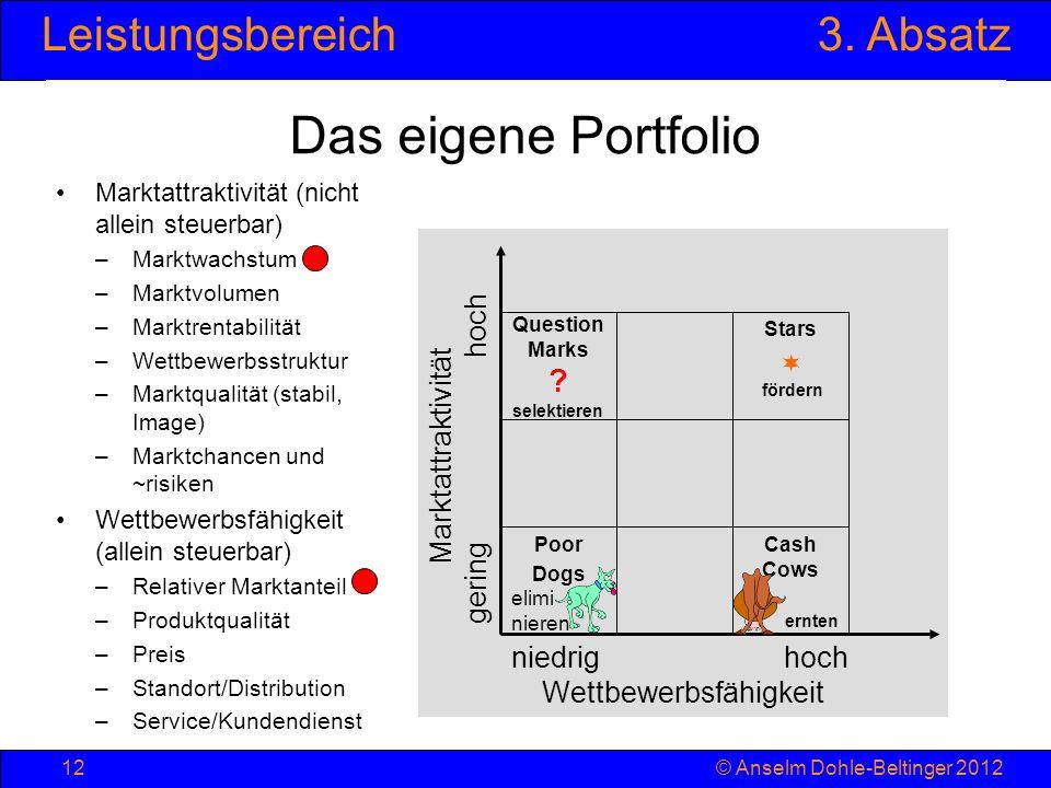 Leistungsbereich3. Absatz © Anselm Dohle-Beltinger 201212 Marktattraktivität gering hoch niedrig hoch Wettbewerbsfähigkeit Das eigene Portfolio Markta