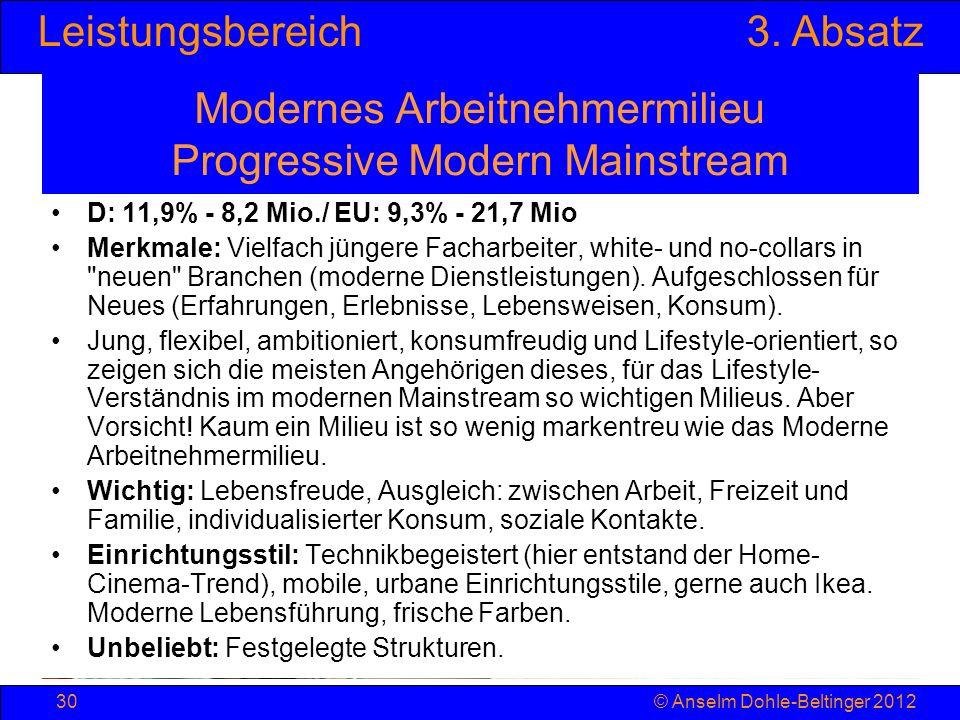 Leistungsbereich3. Absatz © Anselm Dohle-Beltinger 201230 Modernes Arbeitnehmermilieu Progressive Modern Mainstream D: 11,9% - 8,2 Mio./ EU: 9,3% - 21