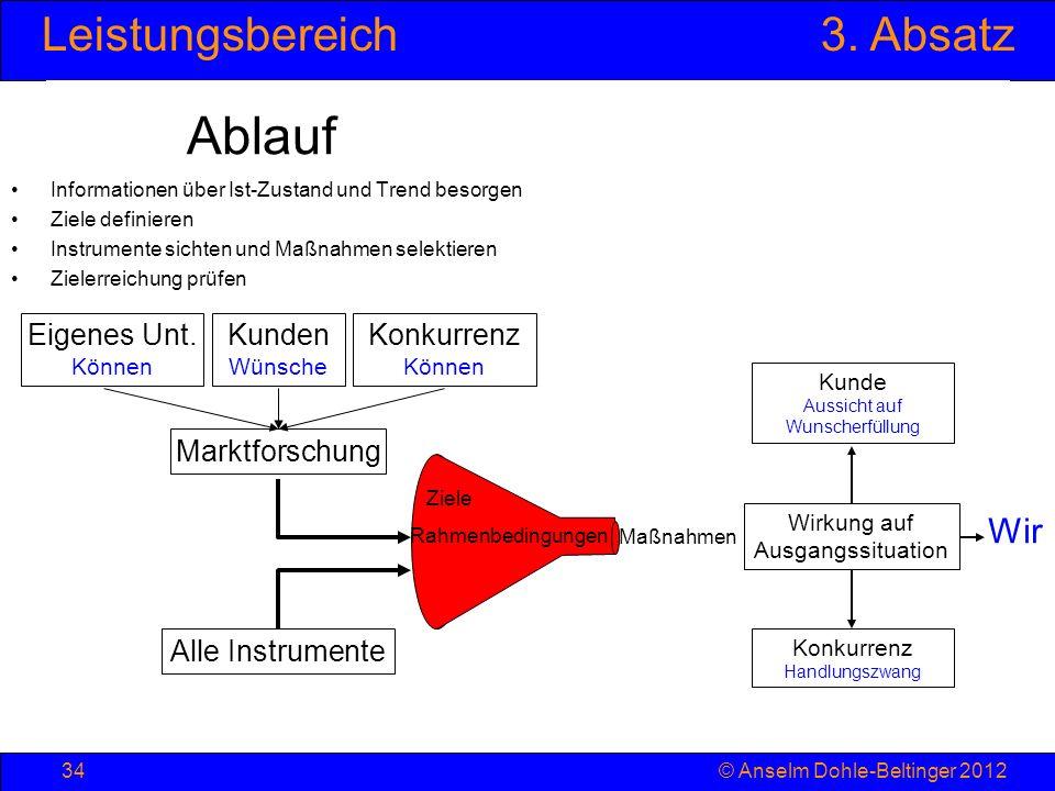 Leistungsbereich3. Absatz © Anselm Dohle-Beltinger 201234 Ablauf Informationen über Ist-Zustand und Trend besorgen Ziele definieren Instrumente sichte
