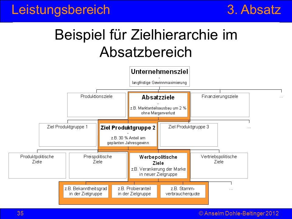 Leistungsbereich3. Absatz © Anselm Dohle-Beltinger 201235 Beispiel für Zielhierarchie im Absatzbereich