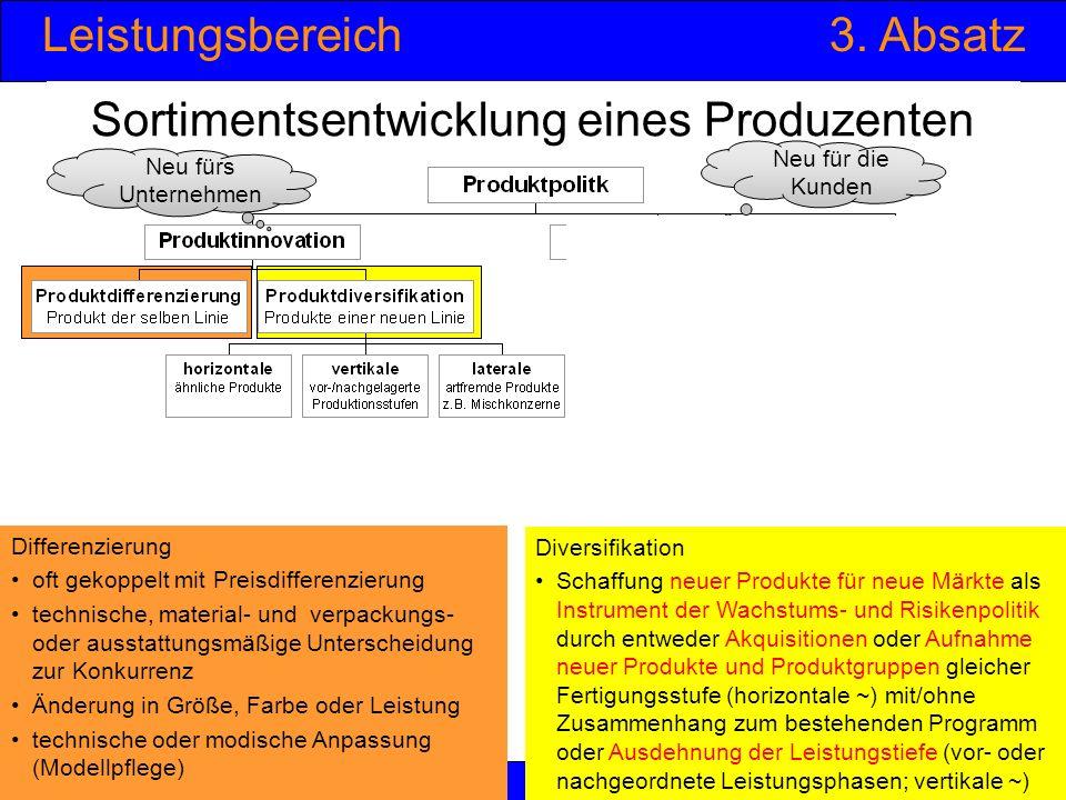 Leistungsbereich3. Absatz © Anselm Dohle-Beltinger 201246 Sortimentsentwicklung eines Produzenten Differenzierung oft gekoppelt mit Preisdifferenzieru