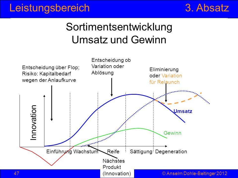 Leistungsbereich3. Absatz © Anselm Dohle-Beltinger 201247 Einführung Wachstum Reife Sättigung Degeneration Sortimentsentwicklung Umsatz und Gewinn Ums
