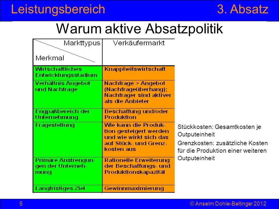 Leistungsbereich3. Absatz © Anselm Dohle-Beltinger 20125 Warum aktive Absatzpolitik Stückkosten: Gesamtkosten je Outputeinheit Grenzkosten: zusätzlich