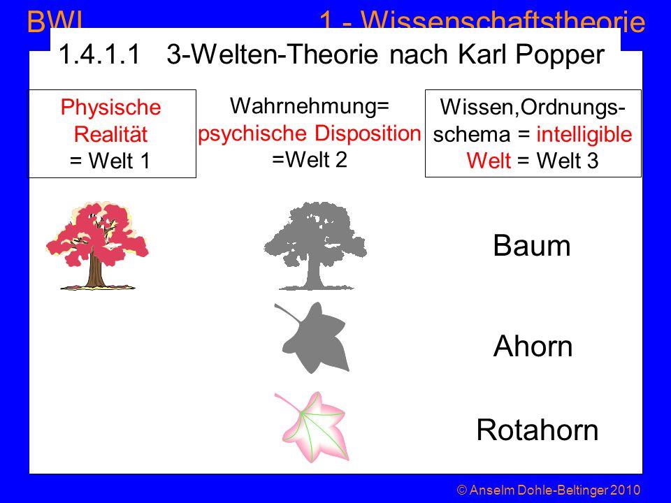 1 - WissenschaftstheorieBWL 1.4.1.1 3-Welten-Theorie nach Karl Popper Rotahorn Physische Realität = Welt 1 Wahrnehmung= psychische Disposition =Welt 2