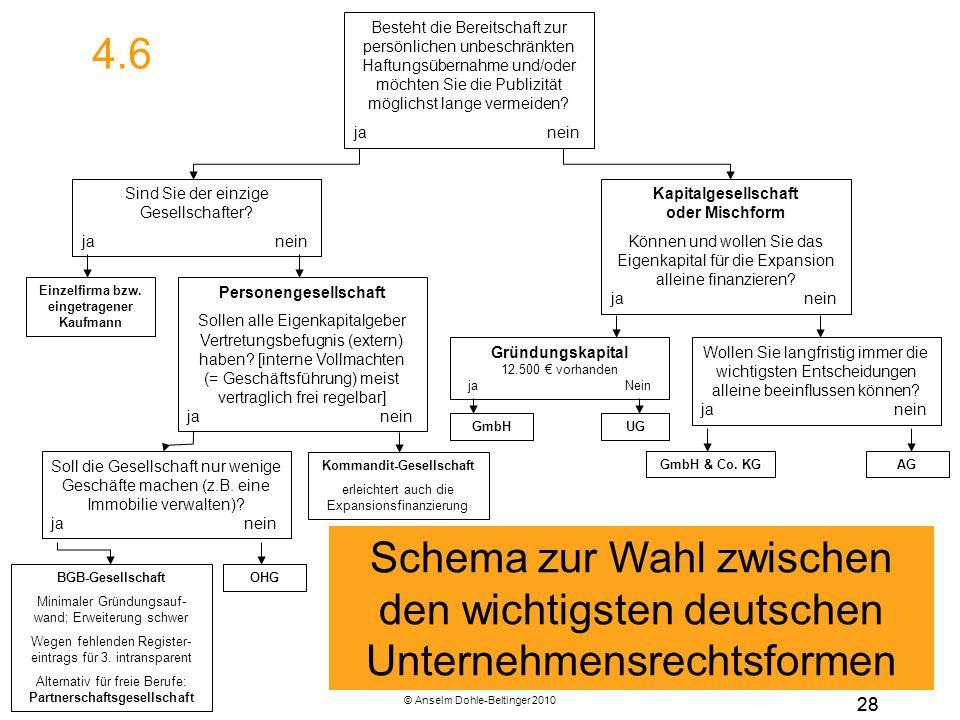 © Anselm Dohle-Beltinger 2010 28 Personengesellschaft Sollen alle Eigenkapitalgeber Vertretungsbefugnis (extern) haben? [interne Vollmachten (= Geschä