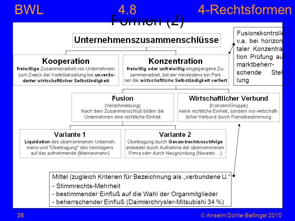 4-Rechtsformen BWL 38© Anselm Dohle-Beltinger 201038 Formen (2) Mittel (zugleich Kriterien für Bezeichnung als verbundene U. - Stimmrechts-Mehrheit -