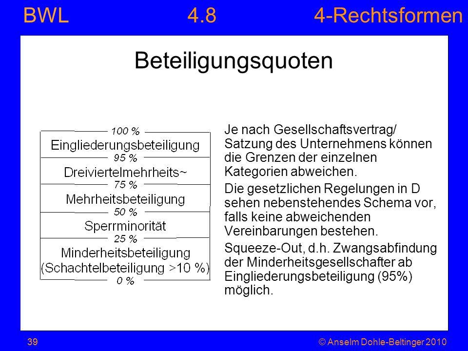 4-Rechtsformen BWL 39© Anselm Dohle-Beltinger 201039 Beteiligungsquoten Je nach Gesellschaftsvertrag/ Satzung des Unternehmens können die Grenzen der