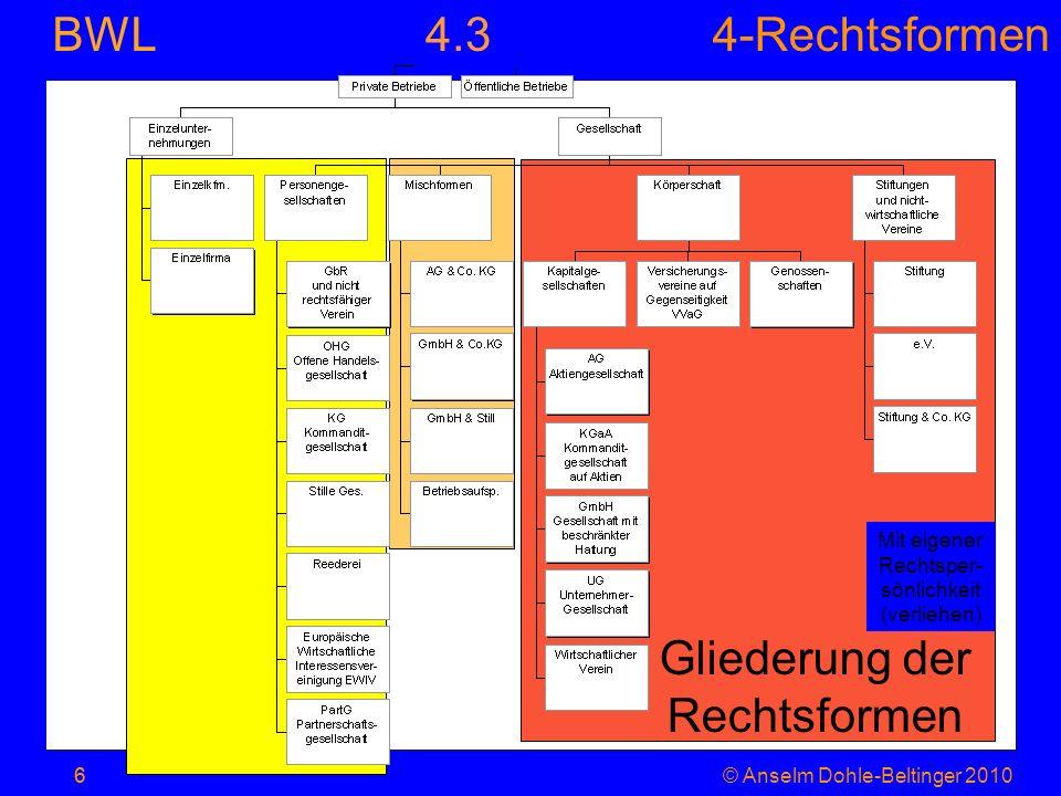 4-Rechtsformen BWL 6© Anselm Dohle-Beltinger 20106 Gliederung der Rechtsformen Mit eigener Rechtsper- sönlichkeit (verliehen) 4.3
