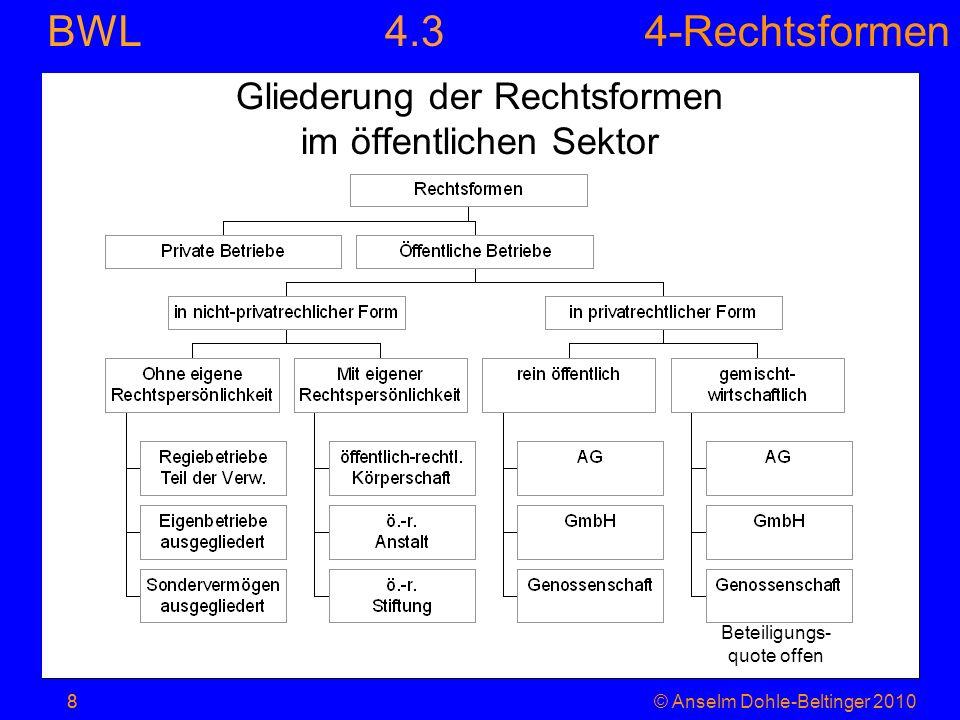 4-Rechtsformen BWL 8© Anselm Dohle-Beltinger 20108 Gliederung der Rechtsformen im öffentlichen Sektor Beteiligungs- quote offen 4.3