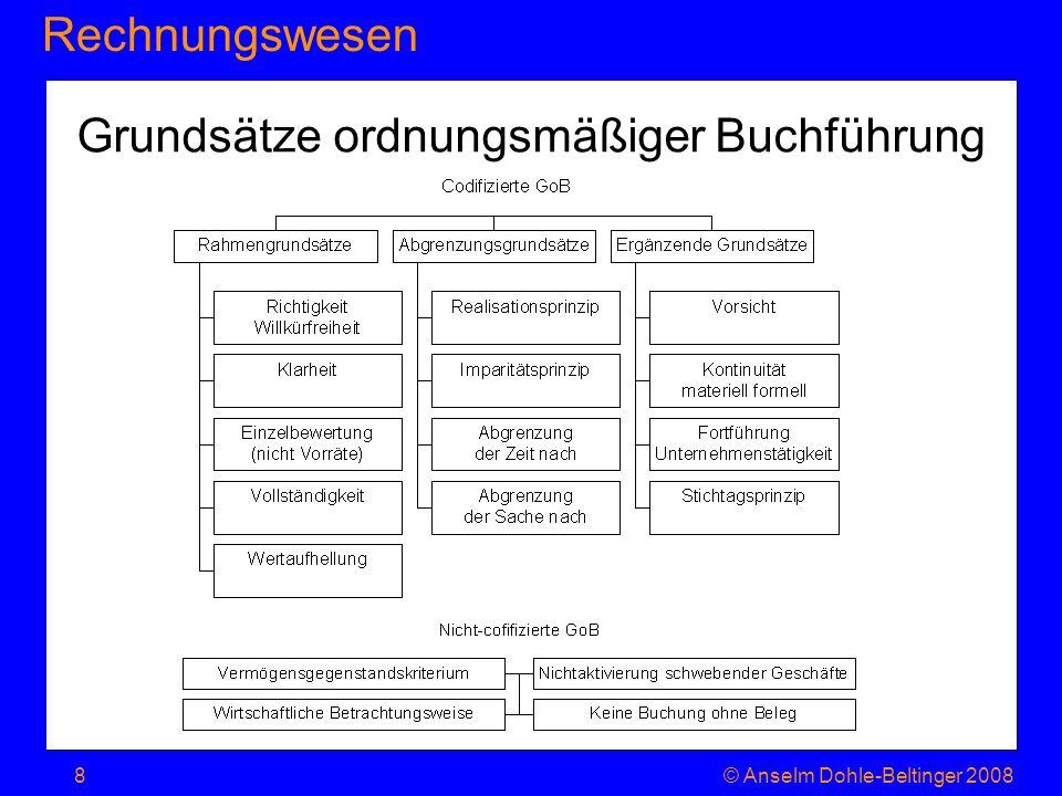 RechnungswesenJahresabschluss © Anselm Dohle-Beltinger 20089 7.1.1. Der Jahresabschluss