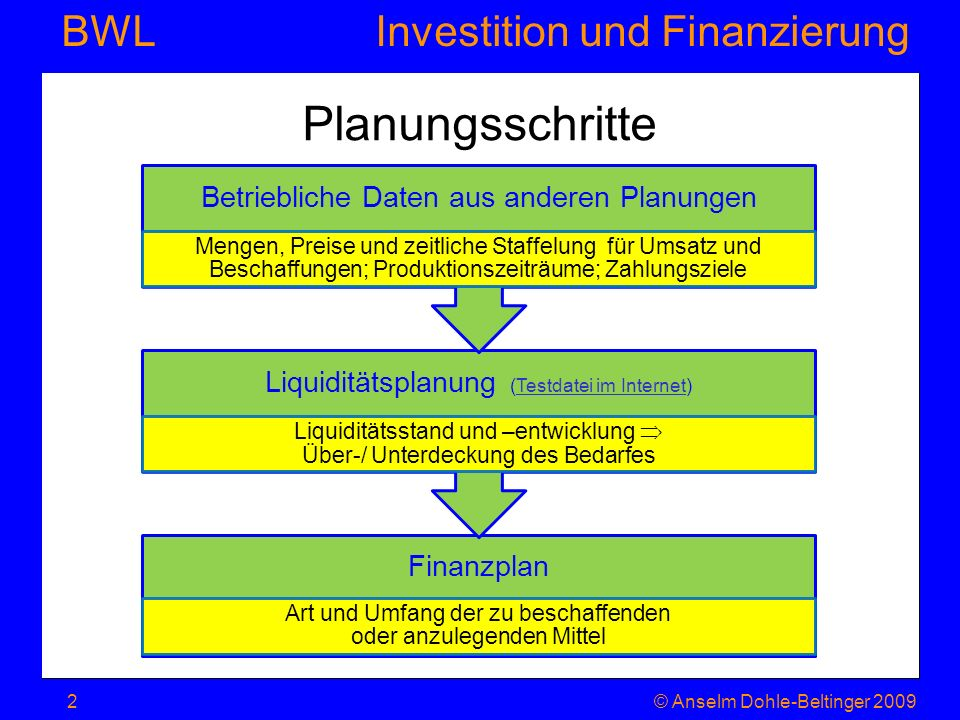 Investition und Finanzierung BWL Planungsschritte Finanzplan Art und Umfang der zu beschaffenden oder anzulegenden Mittel Liquiditätsplanung (Testdate