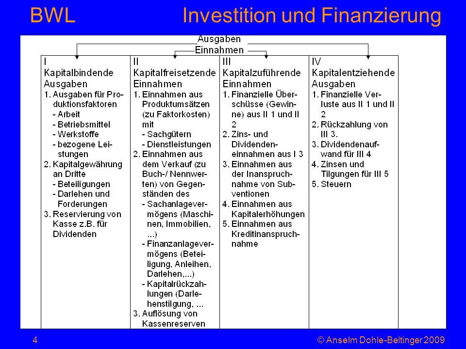 Investition und Finanzierung BWL Amortisationsrechnung = Pay-off-Methode Fragestellung: in wie vielen Perioden ist A 0 durch (E t -A t )=EÜ t wieder hereingeholt, also minimiere n für Führt zu einer Unterbewertung strategischer Investitionen (d.h.