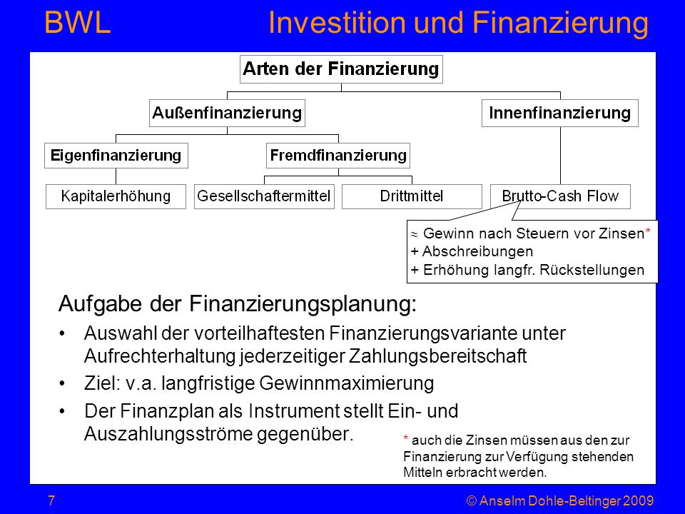 Investition und Finanzierung BWL Unterschied Eigen-/Fremdkapital © Anselm Dohle-Beltinger 20098 Sinn von Eigenkapital trotz Renditeminderung (leverage- effect): Sicherung der unternehmerischen Unabhängigkeit