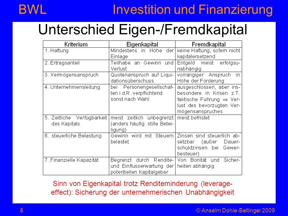 Investition und Finanzierung BWL Unterschied Eigen-/Fremdkapital © Anselm Dohle-Beltinger 20098 Sinn von Eigenkapital trotz Renditeminderung (leverage