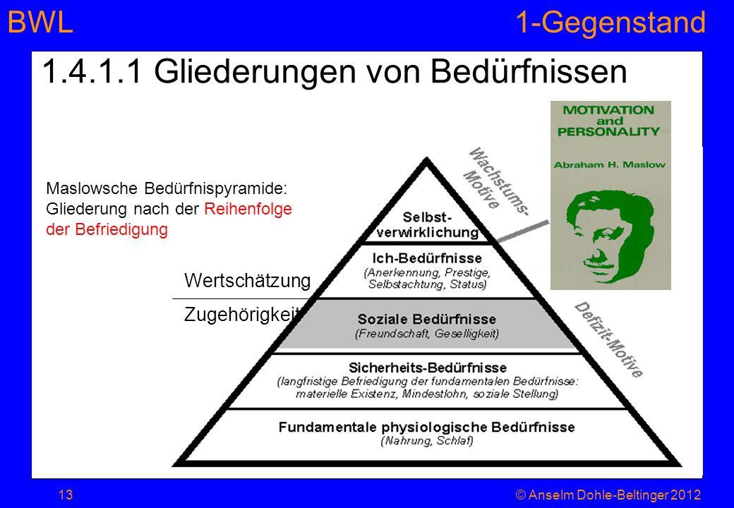 BWL1-Gegenstand Wertschätzung Zugehörigkeit 1.4.1.1 Gliederungen von Bedürfnissen Maslowsche Bedürfnispyramide: Gliederung nach der Reihenfolge der Be