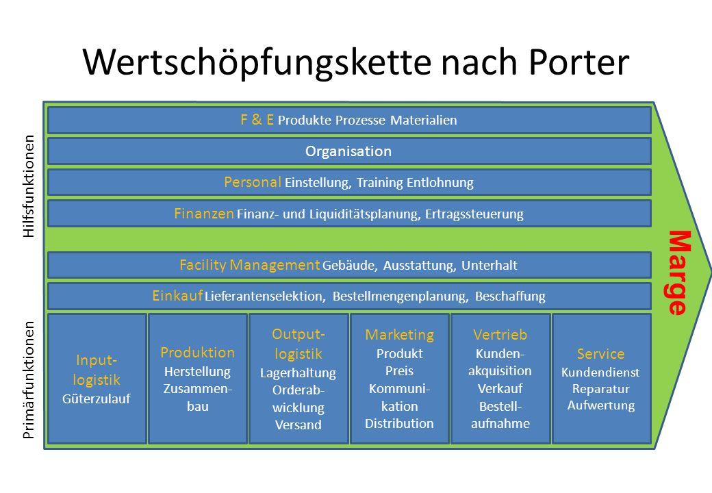 Input- logistik Güterzulauf Produktion Herstellung Zusammen- bau Output- logistik Lagerhaltung Orderab- wicklung Versand Marketing Produkt Preis Kommu