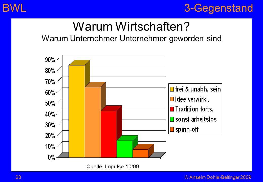 BWL3-Gegenstand Warum Wirtschaften? Warum Unternehmer Unternehmer geworden sind Quelle: Impulse 10/99 23© Anselm Dohle-Beltinger 2009
