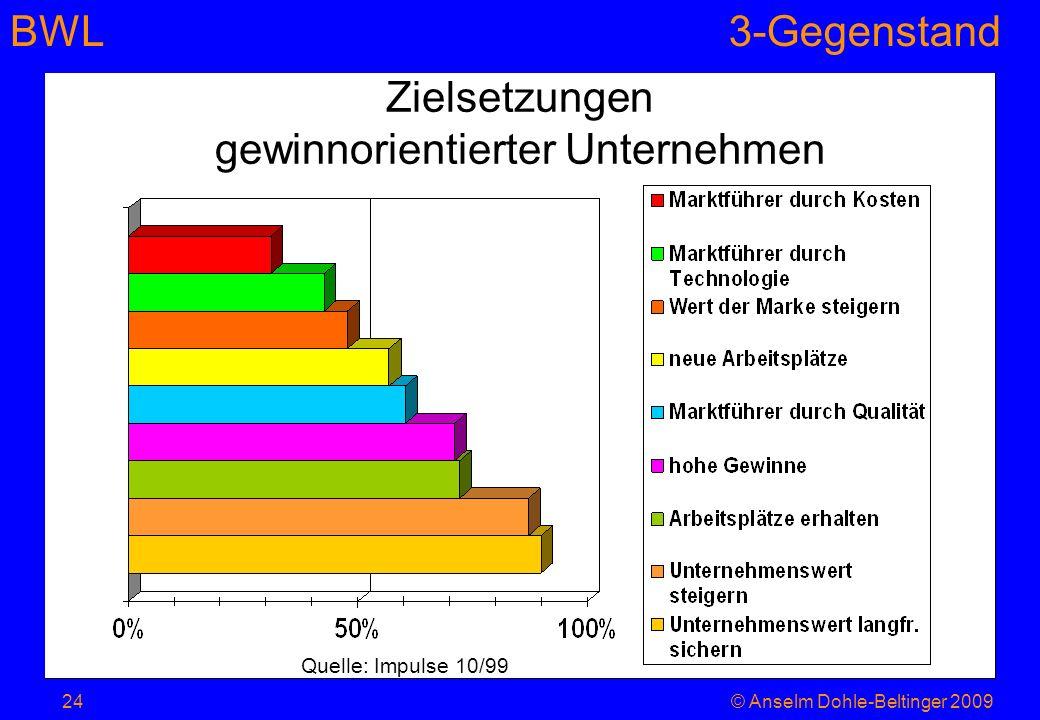 BWL3-Gegenstand Zielsetzungen gewinnorientierter Unternehmen Quelle: Impulse 10/99 24© Anselm Dohle-Beltinger 2009