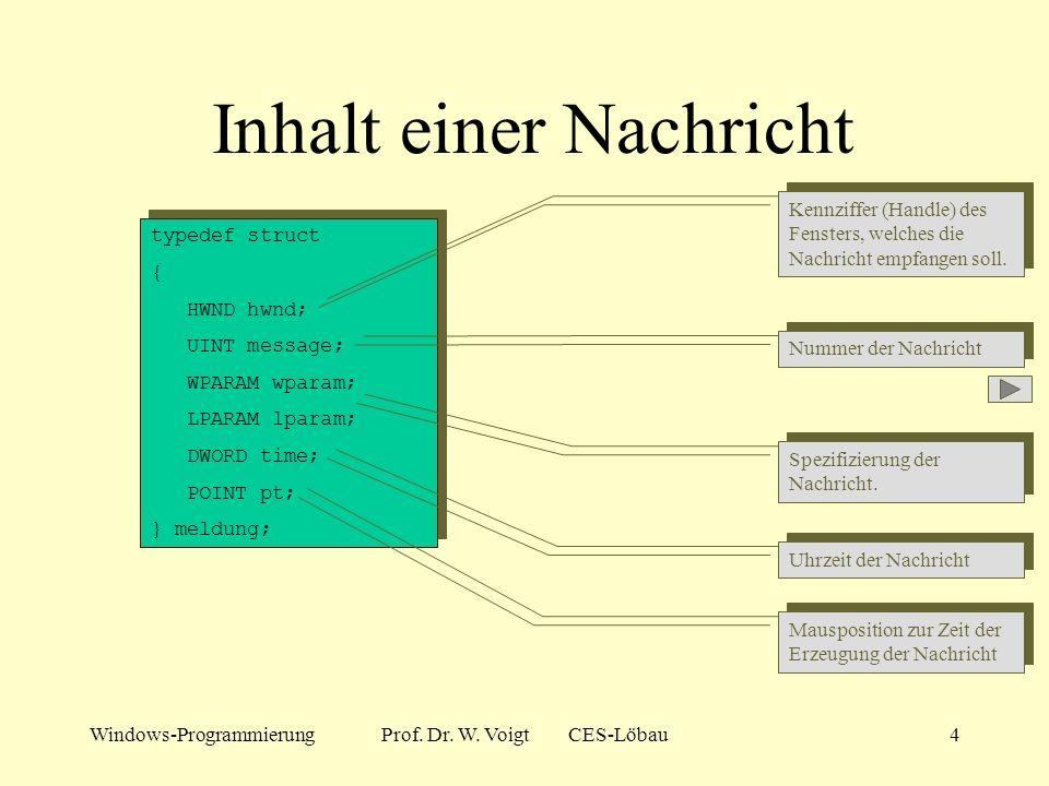 Windows-ProgrammierungProf. Dr. W. Voigt CES-Löbau3 Messages (Nachrichten) Konzeption der Nachrichten: Zu jedem Ereignis wird eine Nachricht erzeugt D