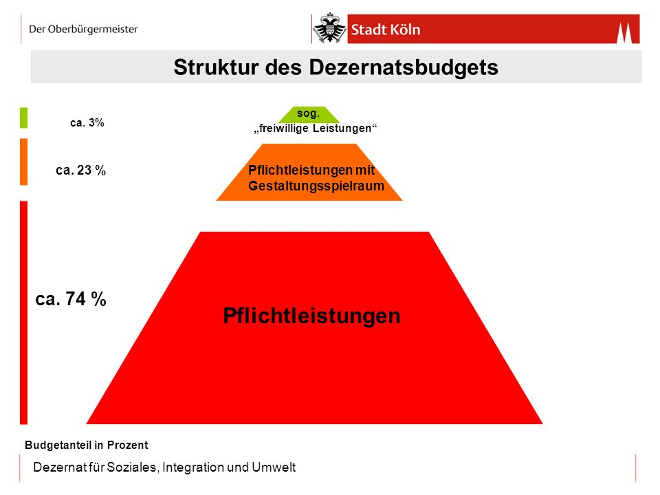 Dezernat für Soziales, Integration und Umwelt Pflichtleistungen Struktur des Dezernatsbudgets ca. 23 % ca. 3% ca. 74 % Budgetanteil in Prozent sog. fr