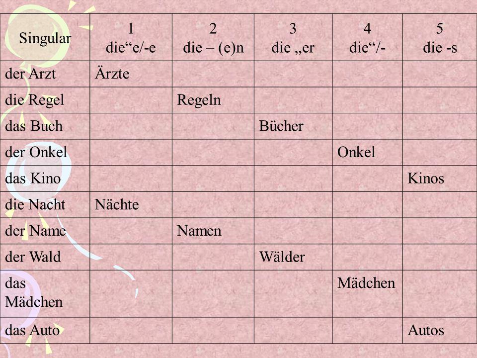 Singular 1 diee/-e 2 die – (e)n 3 die er 4 die/- 5 die -s der ArztÄrzte die RegelRegeln das BuchBücher der OnkelOnkel das KinoKinos die NachtNächte de