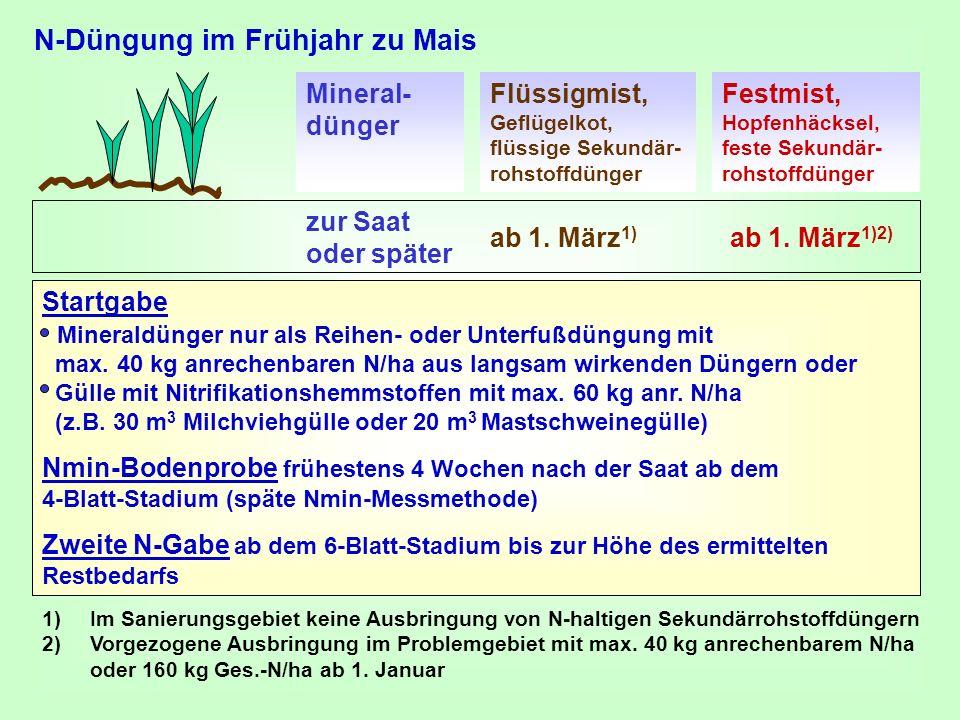 N-Düngung im Frühjahr zu Mais ab 1. März 1) ab 1. März 1)2) 1)Im Sanierungsgebiet keine Ausbringung von N-haltigen Sekundärrohstoffdüngern 2)Vorgezoge