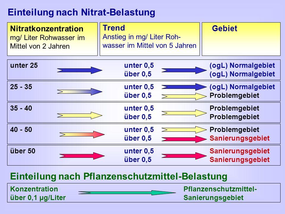 Einteilung nach Nitrat-Belastung Nitratkonzentration mg/ Liter Rohwasser im Mittel von 2 Jahren unter 25unter 0,5(ogL) Normalgebiet über 0,5(ogL) Norm