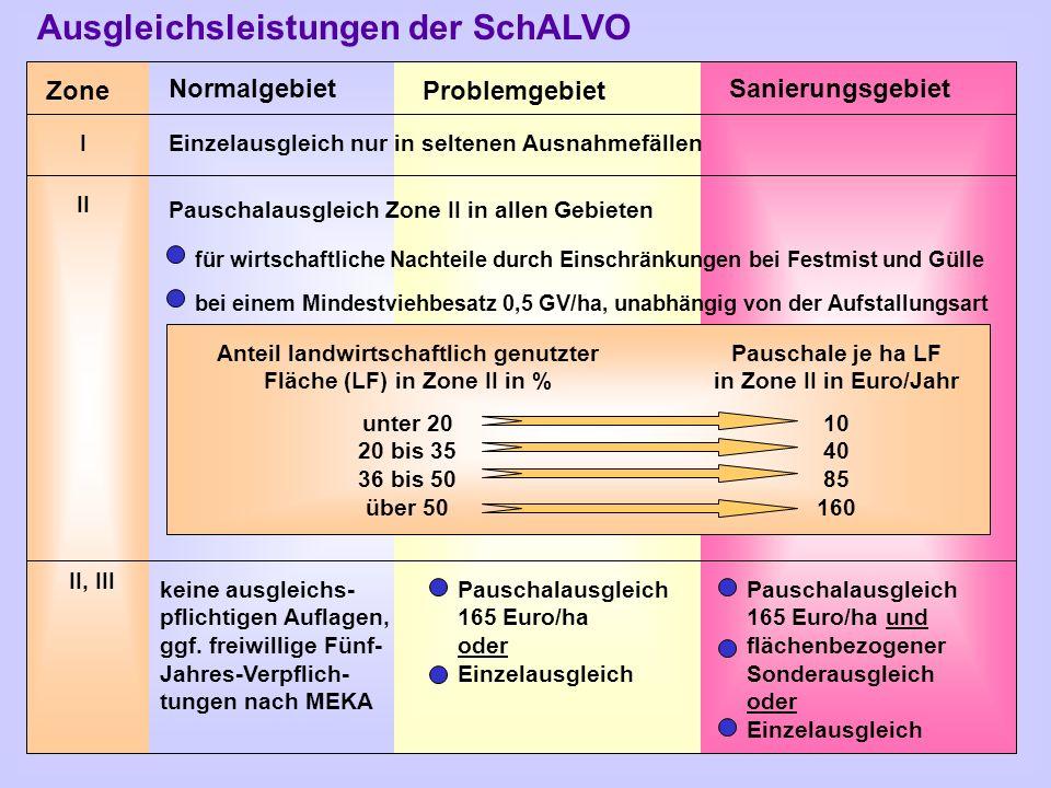 Zone Normalgebiet Problemgebiet Sanierungsgebiet I II II, III Pauschalausgleich Zone II in allen Gebieten für wirtschaftliche Nachteile durch Einschrä