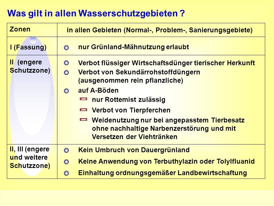 Was gilt in allen Wasserschutzgebieten ? Zonen in allen Gebieten (Normal-, Problem-, Sanierungsgebiete) I (Fassung) II (engere Schutzzone) II, III (en