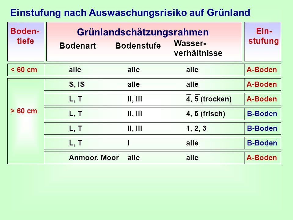 Einstufung nach Auswaschungsrisiko auf Grünland Bodenart Wasser- verhältnisse Bodenstufe Boden- tiefe Grünlandschätzungsrahmen < 60 cmalleallealle A-B