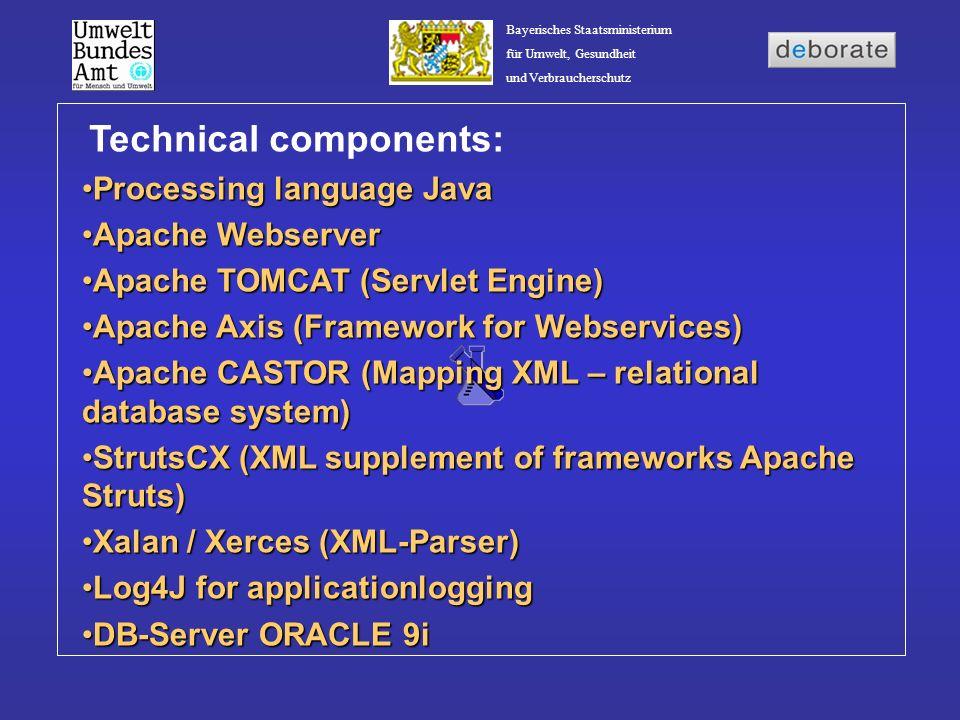 Bayerisches Staatsministerium für Umwelt, Gesundheit und Verbraucherschutz Technical components: Processing language JavaProcessing language Java Apac