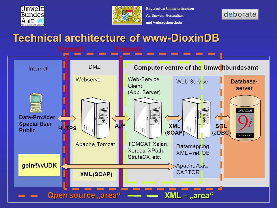 Bayerisches Staatsministerium für Umwelt, Gesundheit und Verbraucherschutz Technical architecture of www-DioxinDB Internet Webserver Apache, Tomcat Da