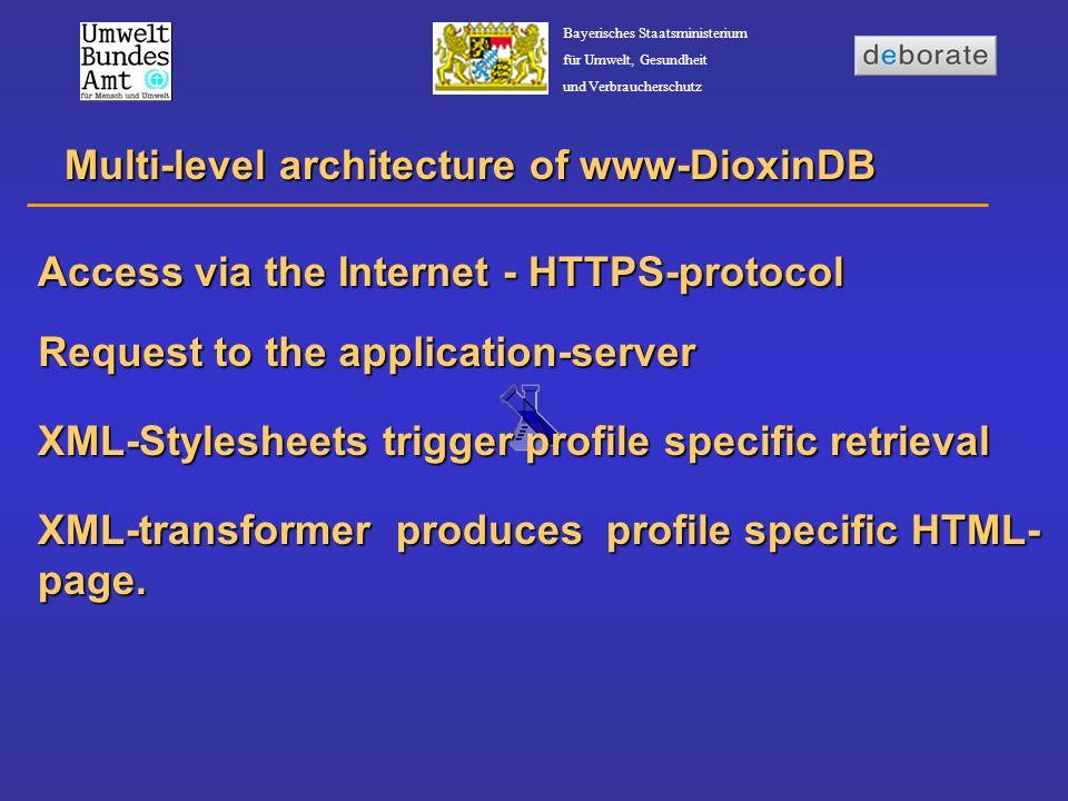 Bayerisches Staatsministerium für Umwelt, Gesundheit und Verbraucherschutz Request to the application-server Multi-level architecture of www-DioxinDB