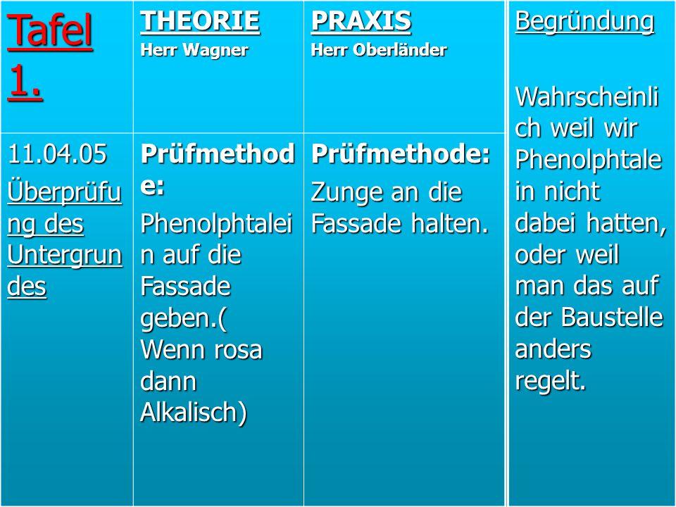 Tafel 1. THEORIE Herr Wagner PRAXIS Herr Oberländer 11.04.05 Überprüfu ng des Untergrun des Prüfmethod e: Phenolphtalei n auf die Fassade geben.( Wenn