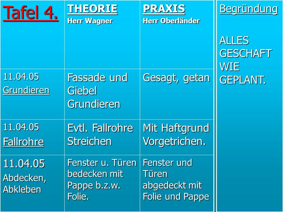 Tafel 4. THEORIE Herr Wagner PRAXIS Herr Oberländer 11.04.05Grundieren Fassade und Giebel Grundieren Gesagt, getan 11.04.05Fallrohre Evtl. Fallrohre S