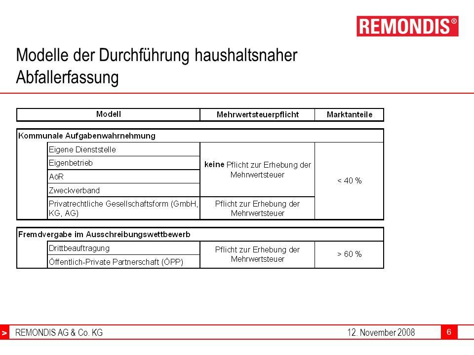 > REMONDIS AG & Co. KG12. November 2008 > 6 Modelle der Durchführung haushaltsnaher Abfallerfassung