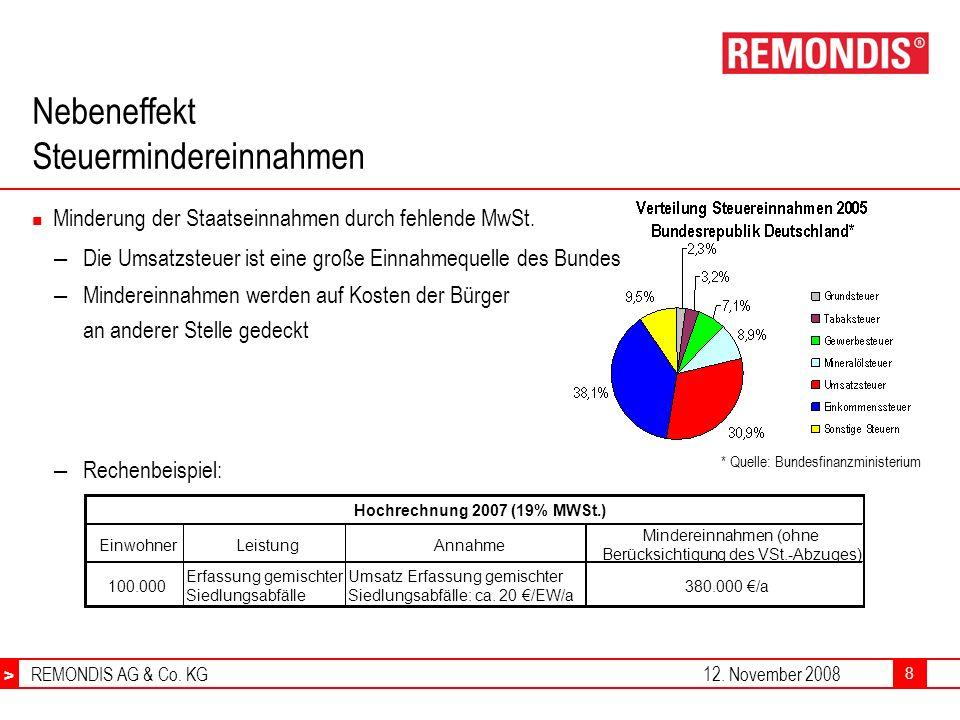 > REMONDIS AG & Co. KG12. November 2008 > 8 Nebeneffekt Steuermindereinnahmen Minderung der Staatseinnahmen durch fehlende MwSt. – Die Umsatzsteuer is