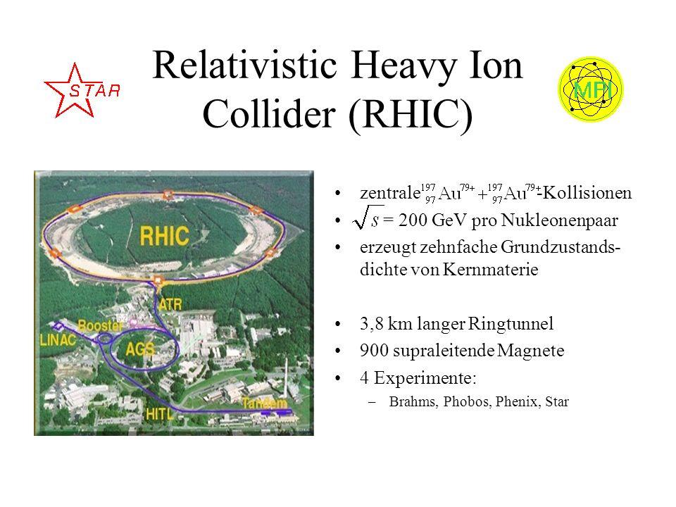 Relativistic Heavy Ion Collider (RHIC) zentrale -Kollisionen = 200 GeV pro Nukleonenpaar erzeugt zehnfache Grundzustands- dichte von Kernmaterie 3,8 k