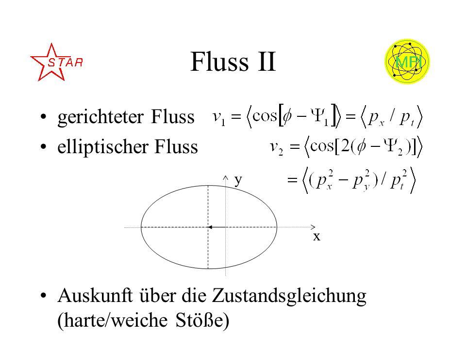 Fluss II gerichteter Fluss elliptischer Fluss Auskunft über die Zustandsgleichung (harte/weiche Stöße) x y