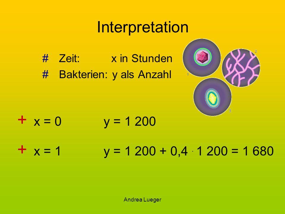 Andrea Lueger Interpretation #Zeit: x in Stunden #Bakterien: y als Anzahl + x = 0y = 1 200 + x = 1y = 1 200 + 0,4. 1 200 = 1 680