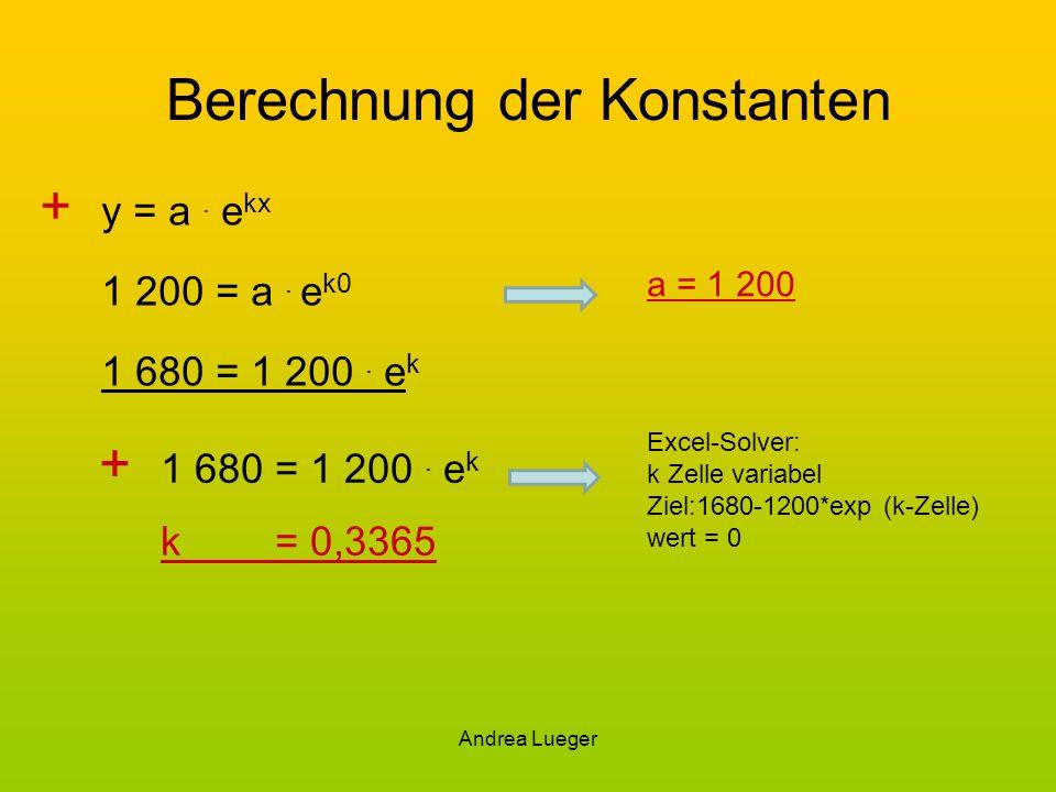 Andrea Lueger Berechnung der Konstanten + y = a. e kx 1 200 = a. e k0 1 680 = 1 200. e k + 1 680 = 1 200. e k k= 0,3365 a = 1 200 Excel-Solver: k Zell