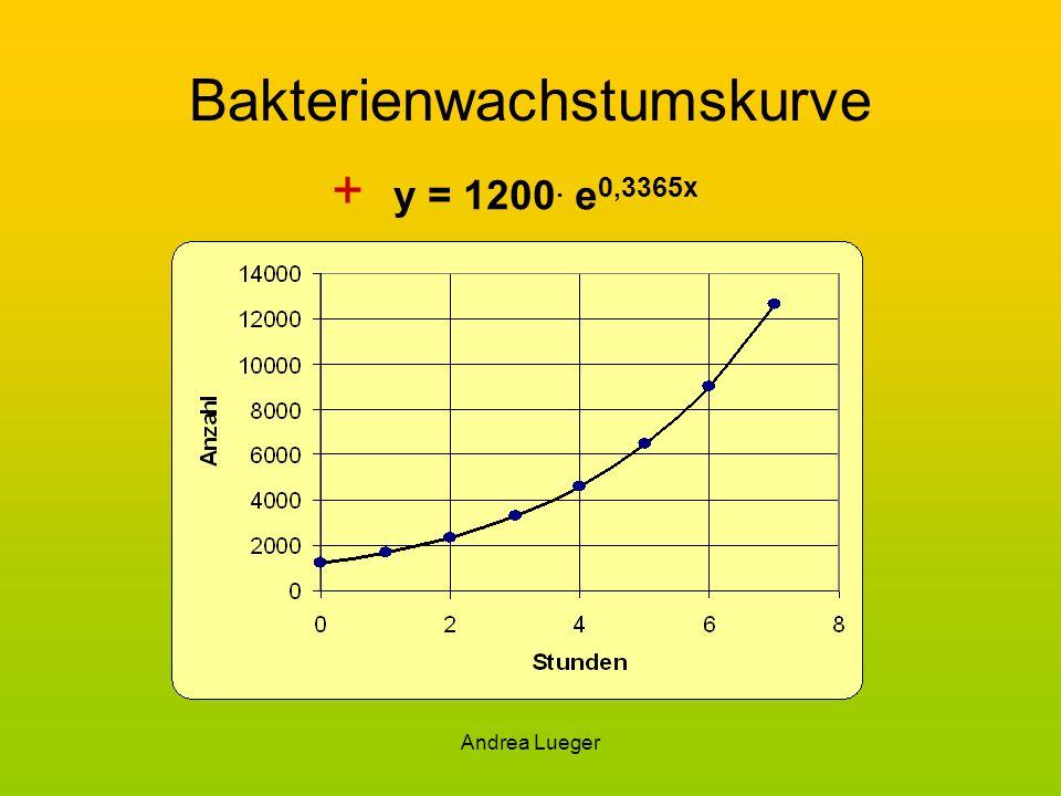 Andrea Lueger Bakterienwachstumskurve + y = 1200. e 0,3365x