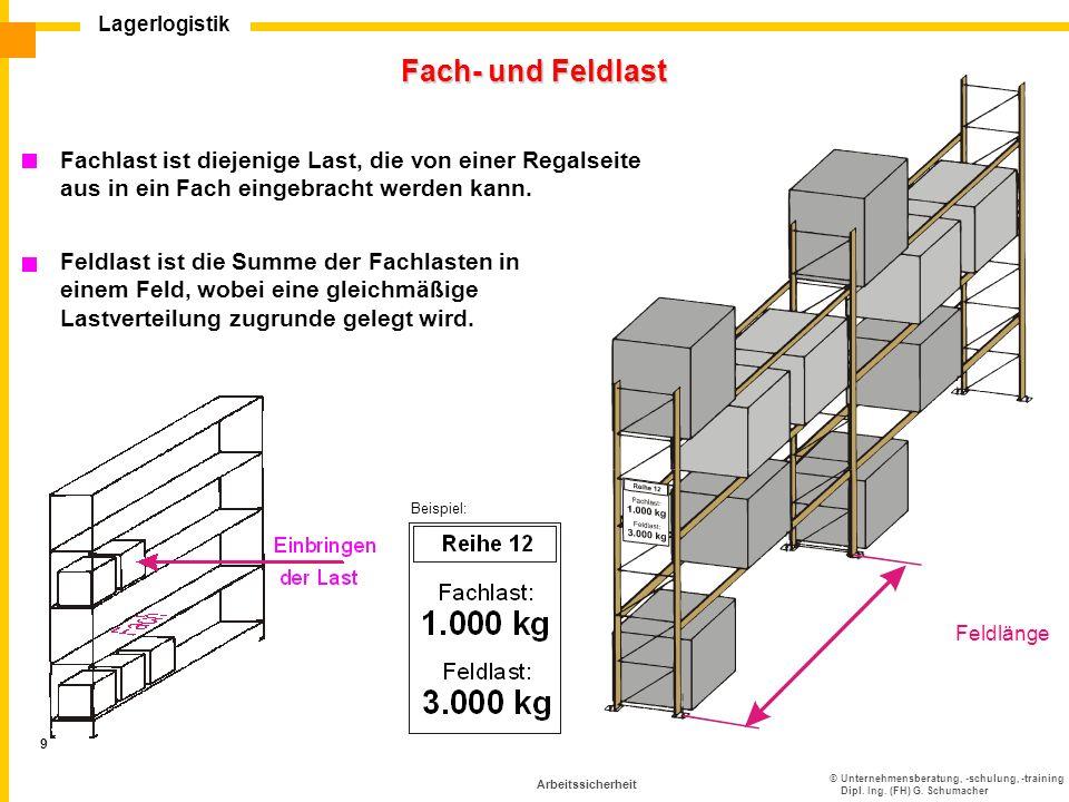 ©Unternehmensberatung, -schulung, -training Dipl. Ing. (FH) G. Schumacher Lagerlogistik 9 Arbeitssicherheit Fach- und Feldlast Feldlänge Beispiel: Fac