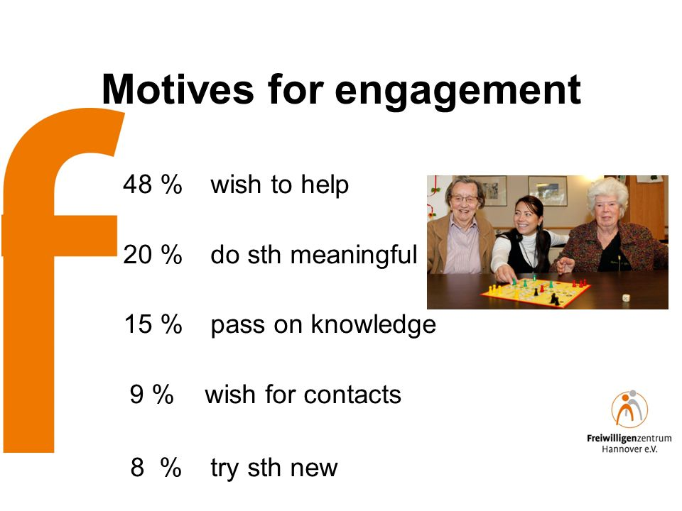 Motives for engagement 48 % wish to help 20 % do sth meaningful 15 % pass on knowledge 9 % wish for contacts 8 % try sth new