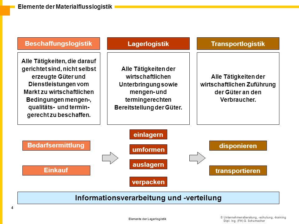 ©Unternehmensberatung, -schulung, -training Dipl. Ing. (FH) G. Schumacher Elemente der Materialflusslogistik Elemente der Lagerlogistik 4 Transportlog