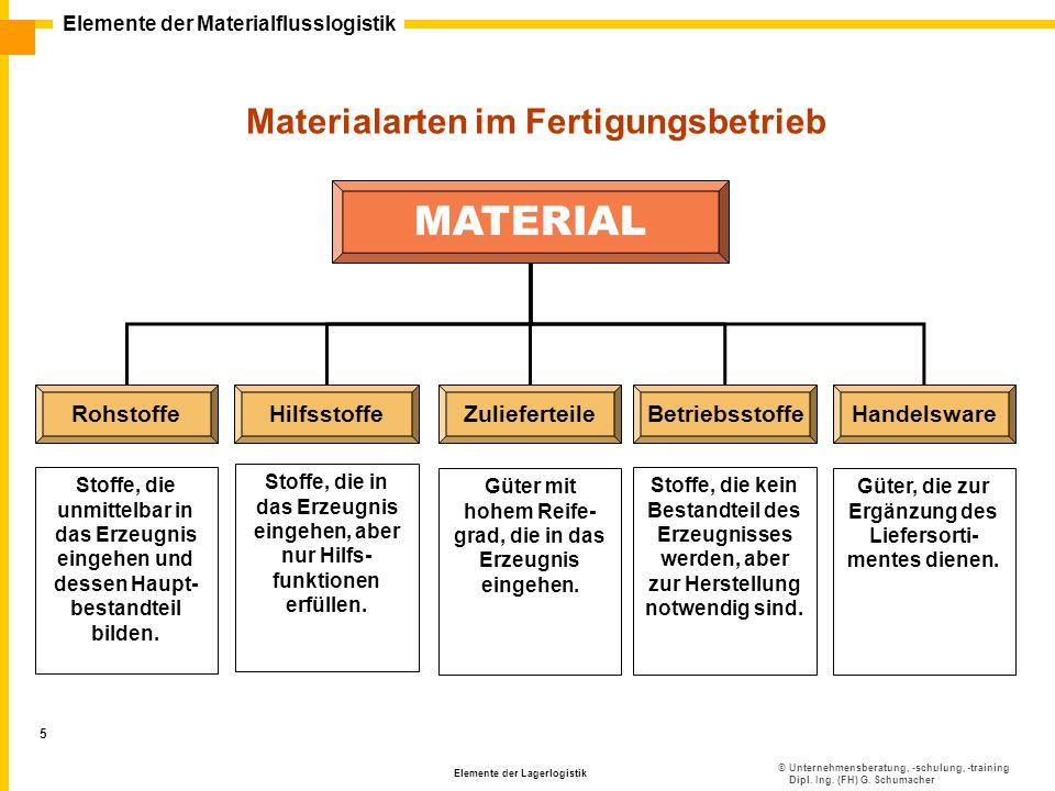 ©Unternehmensberatung, -schulung, -training Dipl. Ing. (FH) G. Schumacher Elemente der Materialflusslogistik Elemente der Lagerlogistik 5 Materialarte